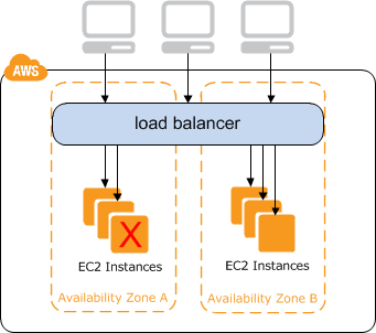Load balancing with AWS and Ansible - Nick Hammond